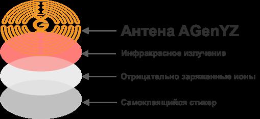 3G-Sticker AGenYZ
